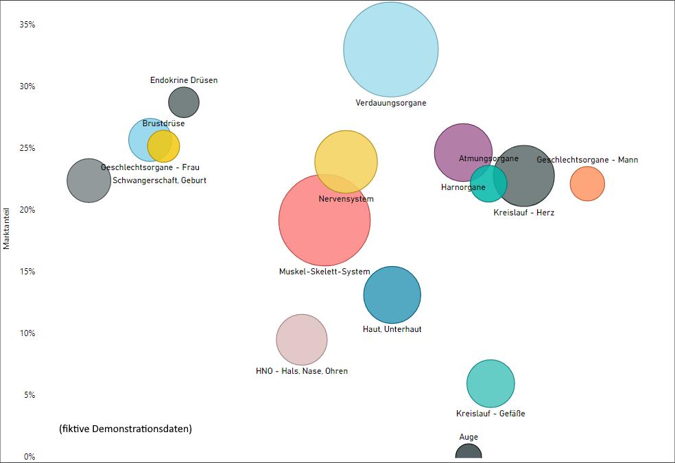 Individuelle Analysen